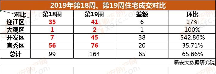 安庆市2019年第18周、第19周成交对比
