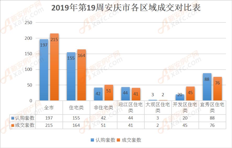 2019年第19周安庆市各区域成交对比表