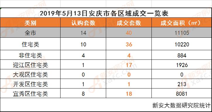 2019年5月13日安庆市各区域成交一览表