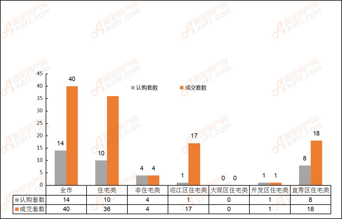 2019年5月13日安庆市各区域成交对比表
