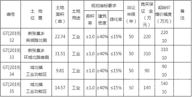 利辛出让4宗工业用地 拍卖时间2019年5月29日15时