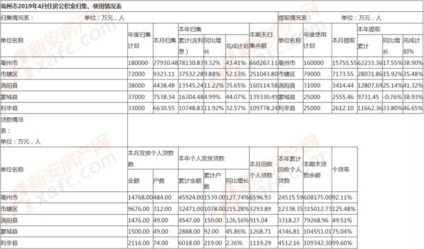 亳州市2019年4月住房公积金归集、使用情况表