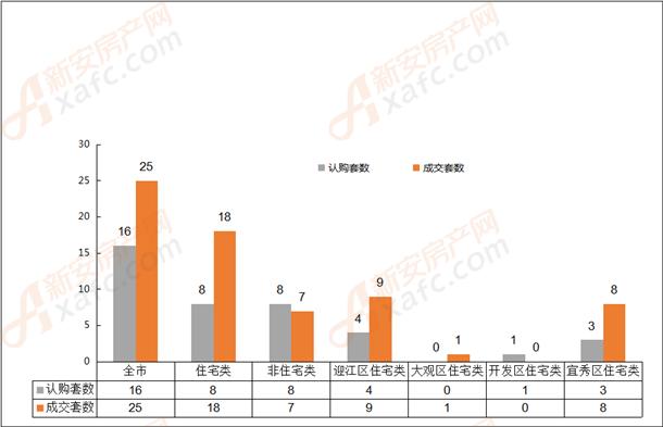 2019年5月14日安庆市各区域成交对比表