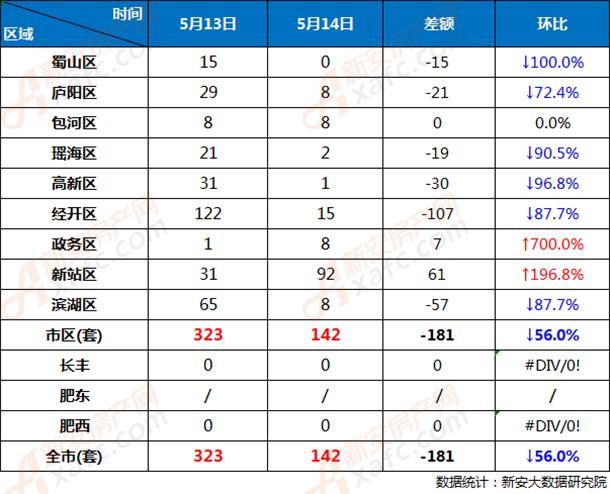 5月13日和5月14日合肥市各区商品房网签成交对比