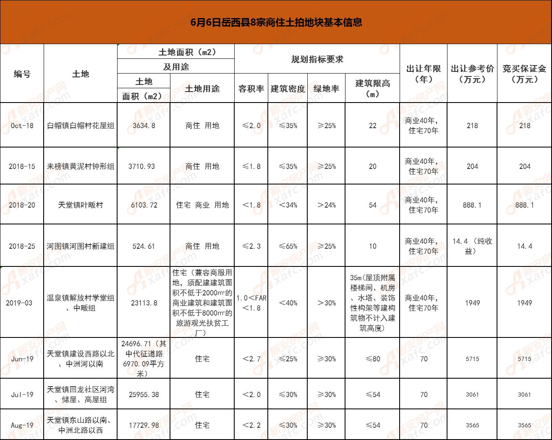6月6日岳西县8宗商住土拍地块基本信息.png