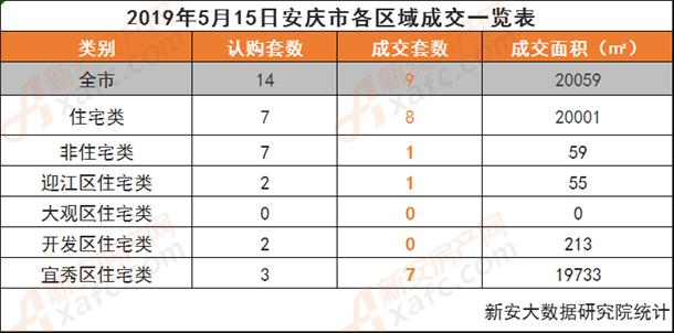 2019年5月15日安庆市各区域成交一览表.png
