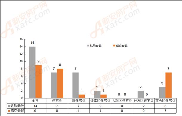 2019年5月15日安庆市各区域成交对比表