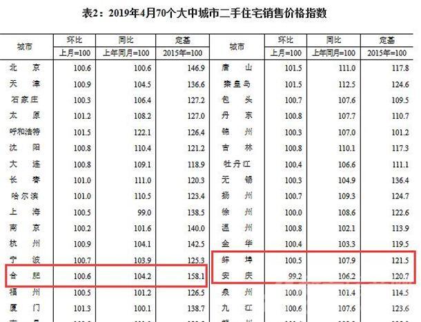合肥、蚌埠、安庆二手房销售价格指数