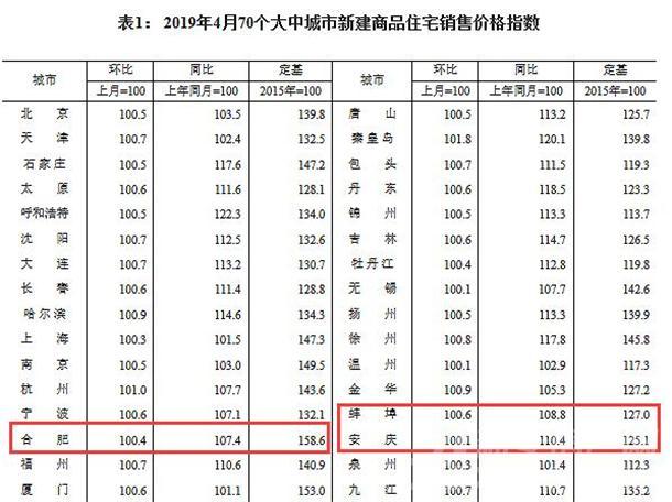 合肥、蚌埠、安庆新房销售价格指数
