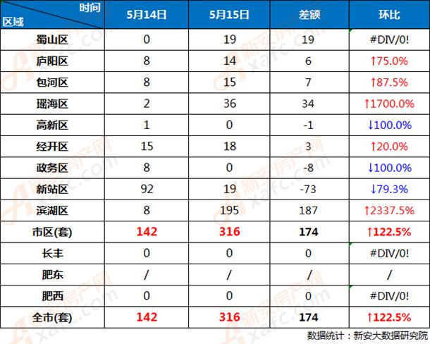 5月14日和5月15日合肥市各区商品房网签成交对比