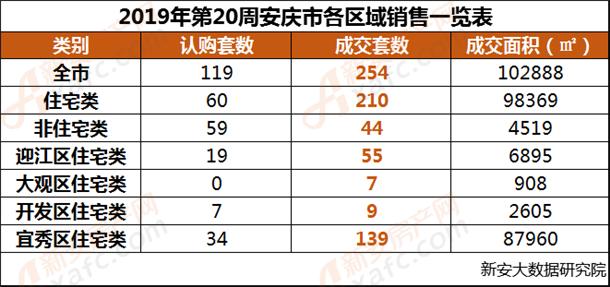 2019年第20周安庆市各区域销售一览表.png