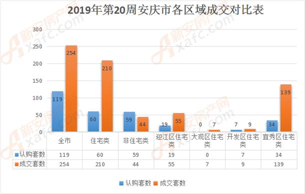 2019年第20周安庆市各区域成交对比表