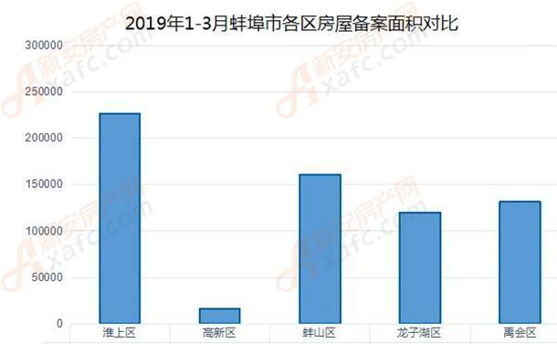 1-3月各区备案面积对比表