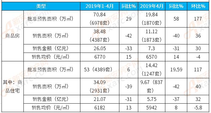 4月临泉楼市:住宅备案837套 成交均价5942元/㎡