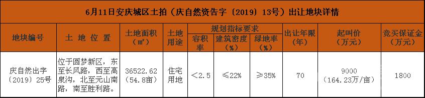 6月11日安庆城区土拍(庆自然资告字〔2019〕13号)出让地块详情.png