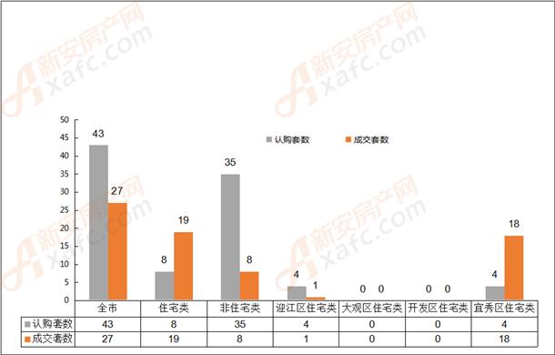 2019年5月21日安庆市各区域成交对比表