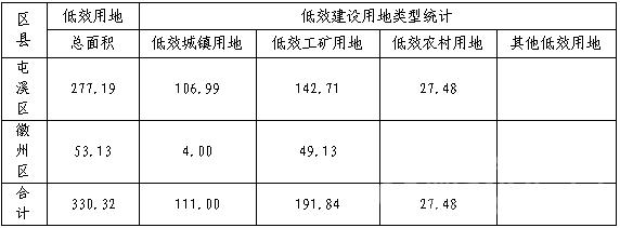 城镇低效用地调查结果统计表.png