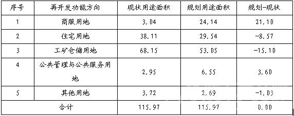城镇低效用地再开发结构调整情况表.png