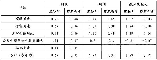 城镇低效用地再开发强度优化情况表.png