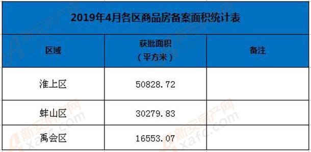 4月蚌埠各区备案统计表