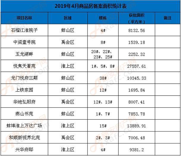 4月蚌埠商品房备案面积统计表