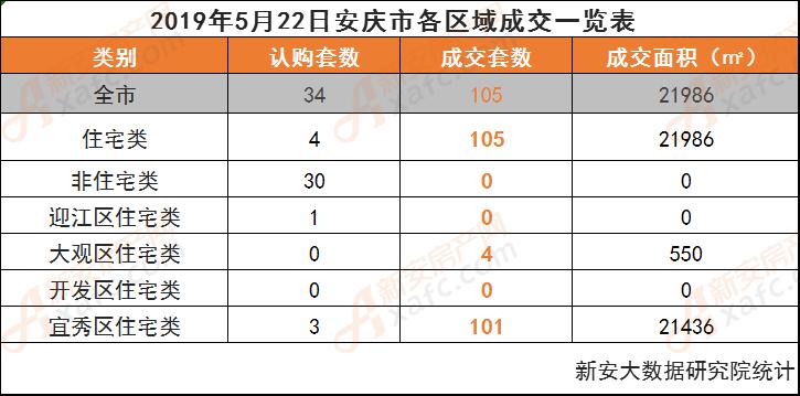 2019年5月22日安庆市各区域成交一览表
