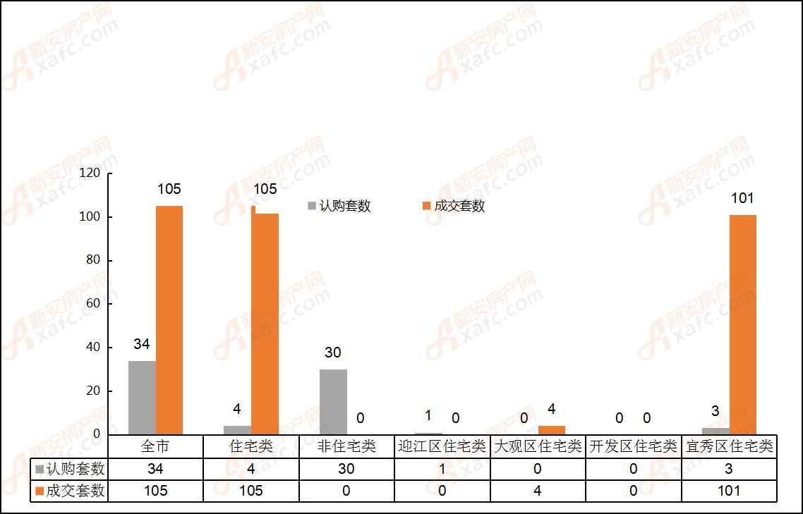 2019年5月22日安庆市各区域成交对比表