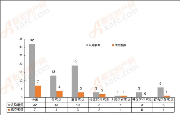 2019年5月23日安庆市各区域成交对比表