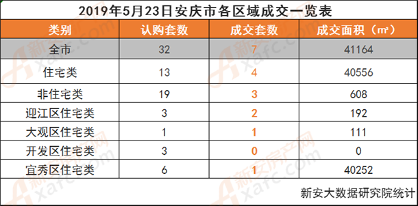 2019年5月23日安庆市各区域成交一览表
