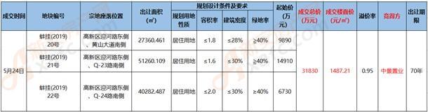 5月24日蚌埠挂牌结果一览表