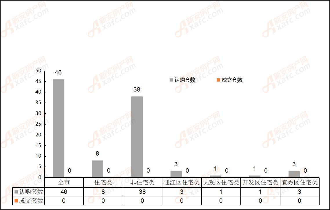 2019年5月24日安庆市各区域成交对比表
