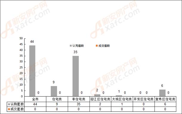 2019年5月25日安庆市各区域成交对比表