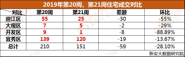 安庆市2019年第20周、第21周成交对比