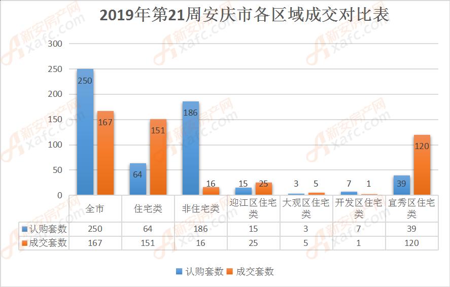 2019年第21周安庆市各区域成交对比表