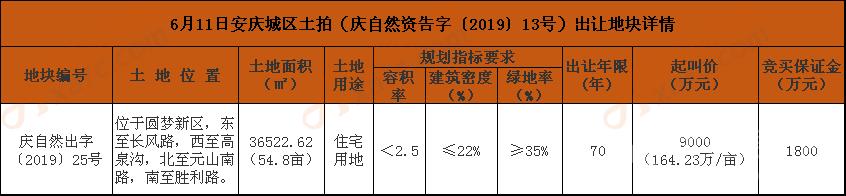 6月11日安庆城区土拍(庆自然资告字【2019】13号)出让地块详情