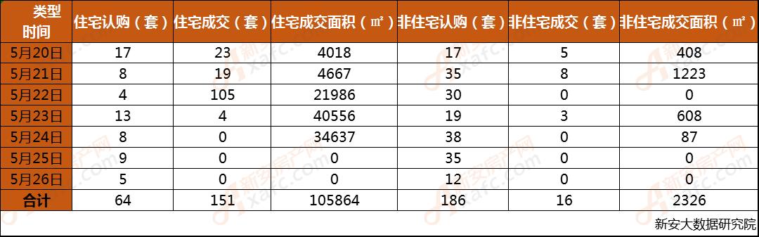 安庆市2019年第21周每日成交数据一览表