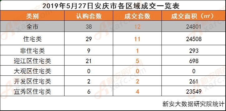 2019年5月27日安庆市各区域成交一览表