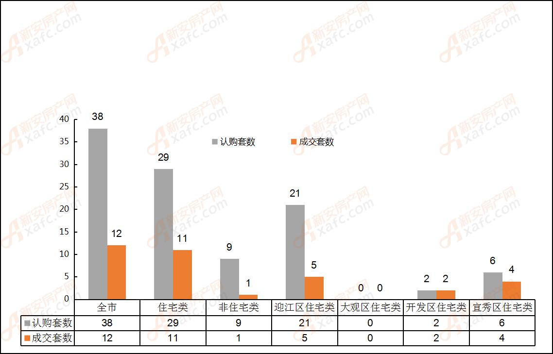 2019年5月27日安庆市各区域成交对比表
