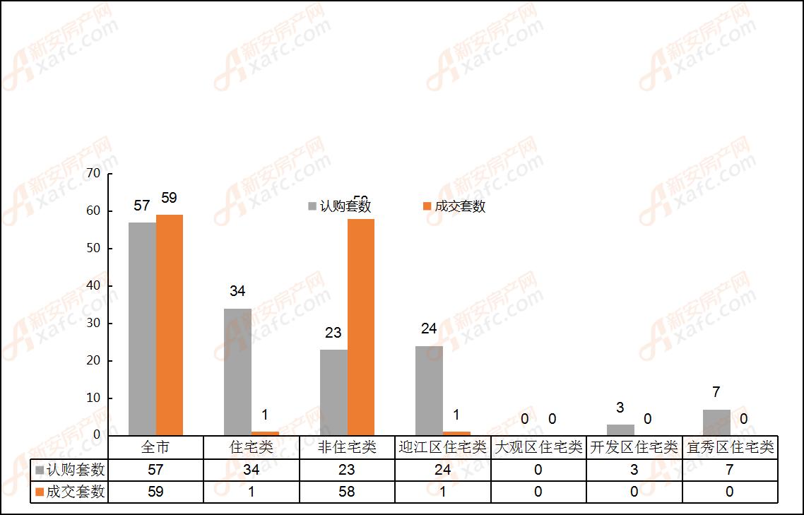 2019年5月28日安庆市各区域成交对比表