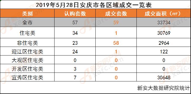 2019年5月28日安庆市各区域成交一览表