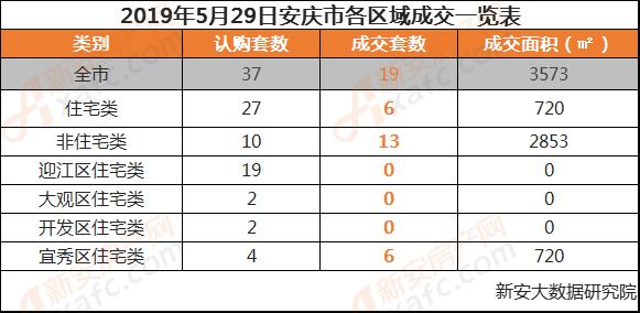 2019年5月29日安庆市各区域成交一览表