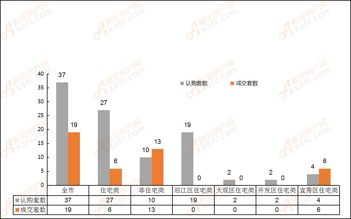 2019年5月29日安庆市各区域成交对比表