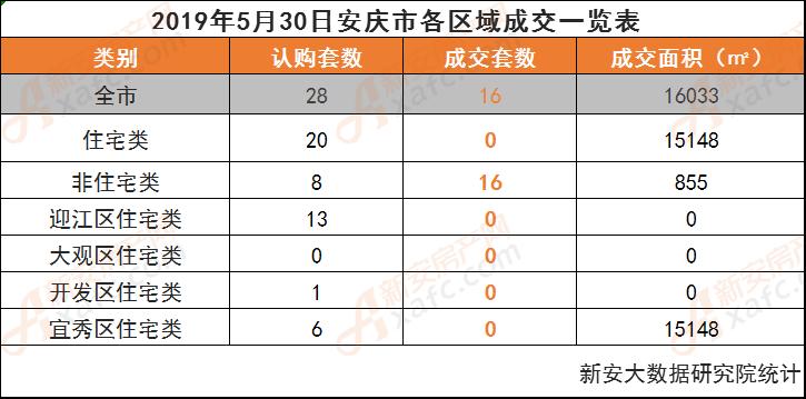2019年5月30日安庆市各区域成交一览表