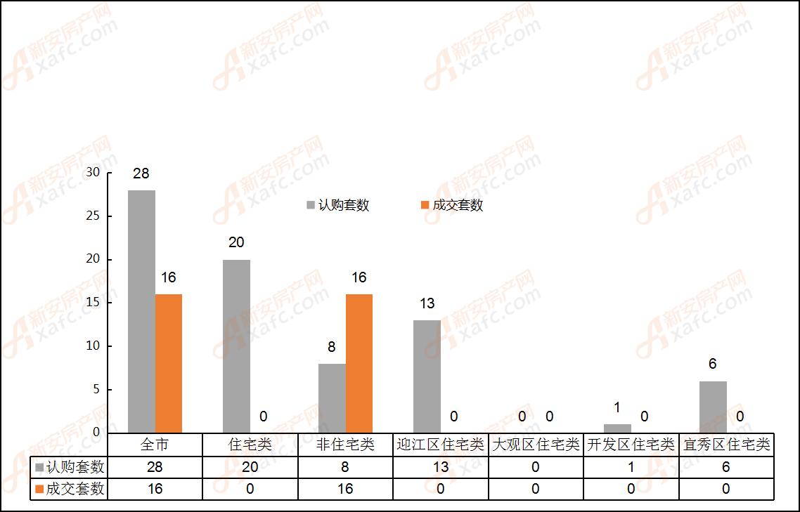 2019年5月30日安庆市各区域成交对比表