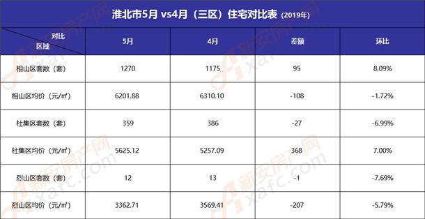 淮北5月vs4月三区住宅对比表