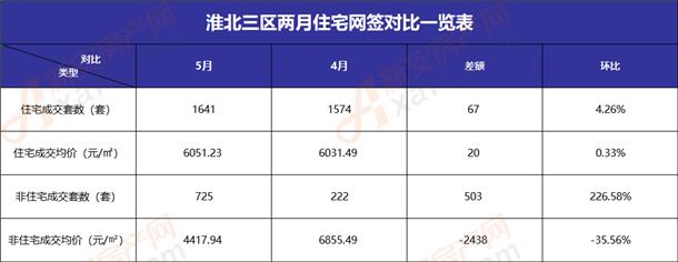 淮北三区5、4月住宅网对比表
