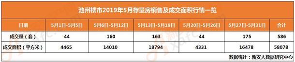 5月存量房销量及成交面积一览表