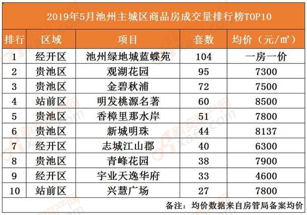 5月池州主城区商品房成交量排行榜TOP10