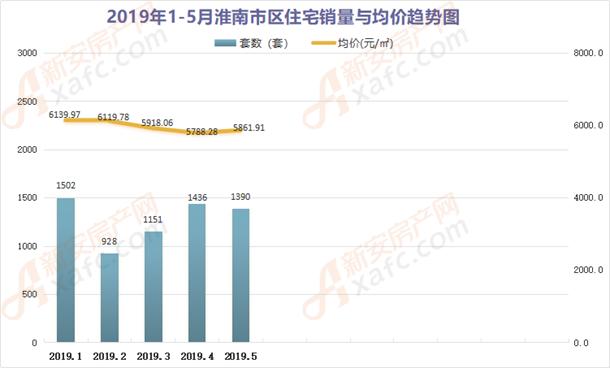 2019年1-5月份淮南住宅销量与成家均价趋势图