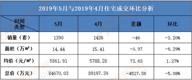 2019年5月淮南住宅销售环比